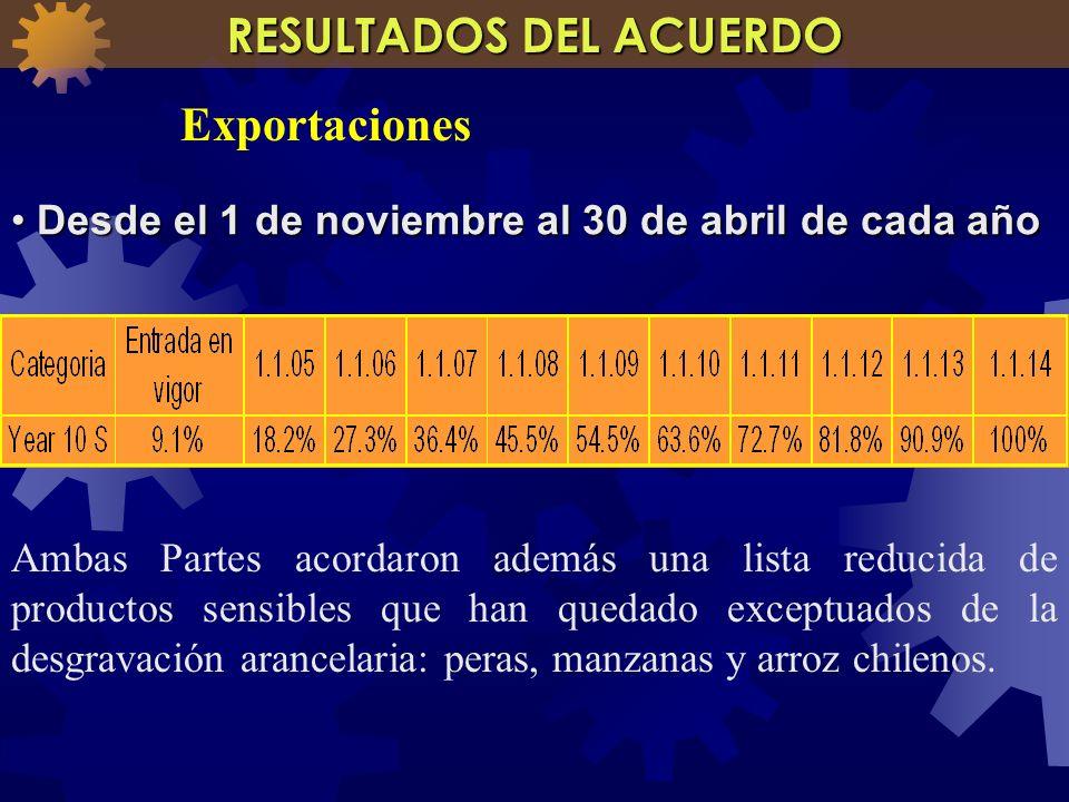 Desde el 1 de noviembre al 30 de abril de cada año Desde el 1 de noviembre al 30 de abril de cada año Ambas Partes acordaron además una lista reducida