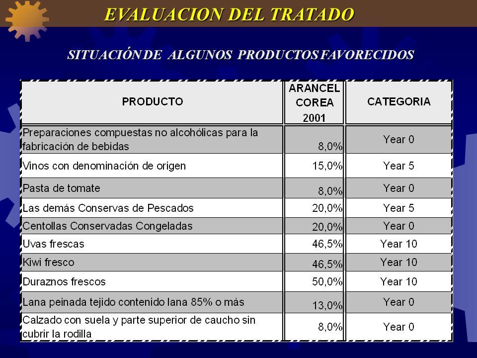 SITUACIÓN DE ALGUNOS PRODUCTOS FAVORECIDOS EVALUACION DEL TRATADO