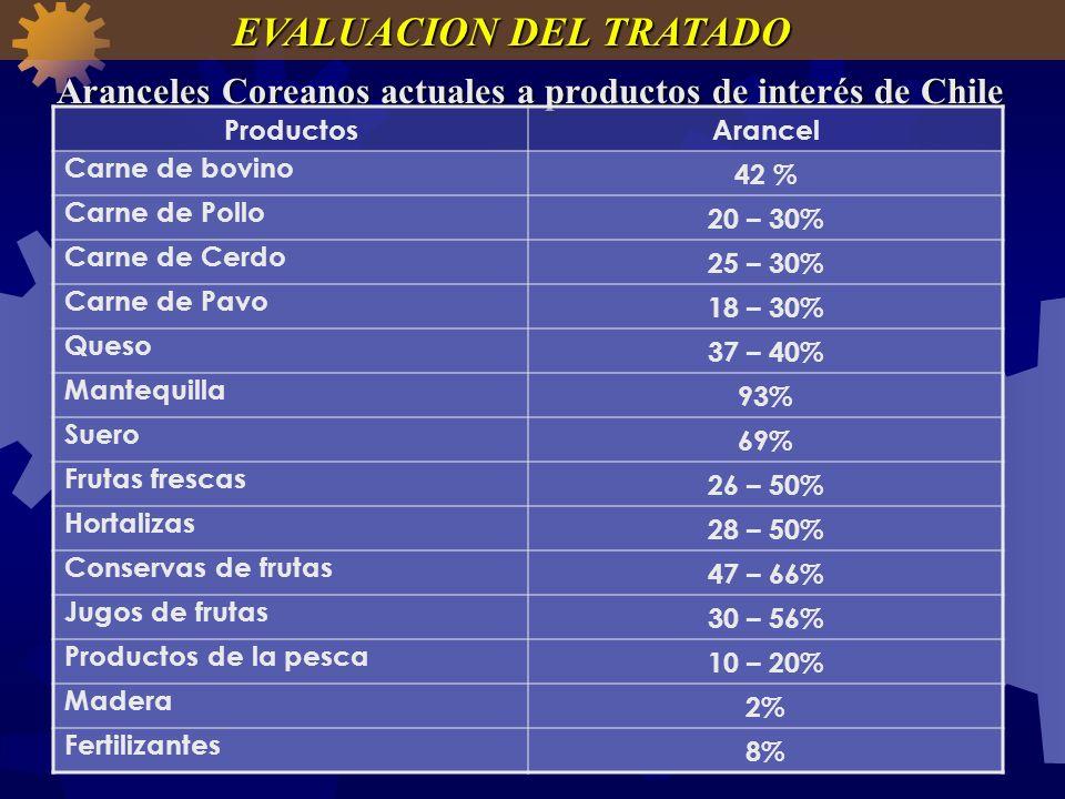 Aranceles Coreanos actuales a productos de interés de Chile ProductosArancel Carne de bovino 42 % Carne de Pollo 20 – 30% Carne de Cerdo 25 – 30% Carn