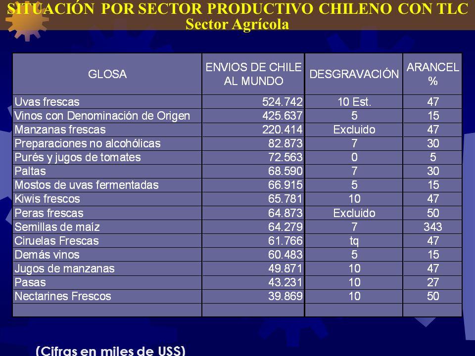 SITUACIÓN POR SECTOR PRODUCTIVO CHILENO CON TLC Sector Agrícola (Cifras en miles de US$)