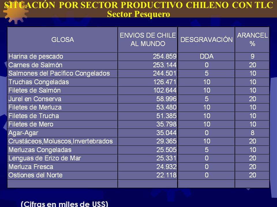 SITUACIÓN POR SECTOR PRODUCTIVO CHILENO CON TLC Sector Pesquero (Cifras en miles de US$)