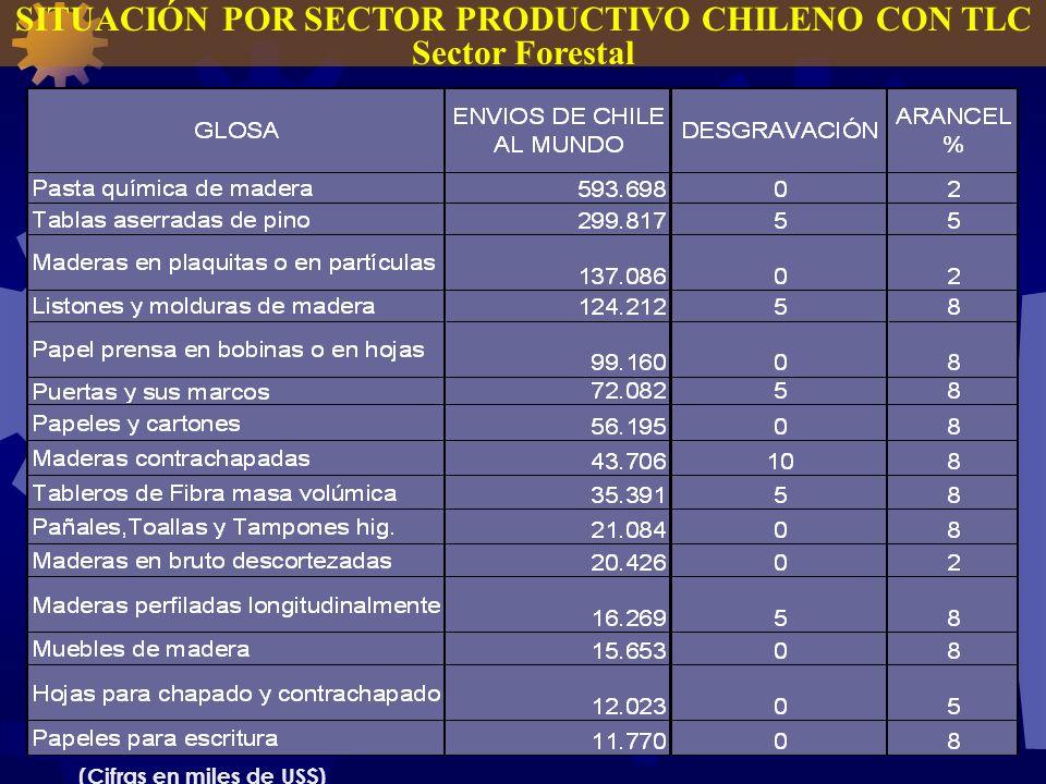 SITUACIÓN POR SECTOR PRODUCTIVO CHILENO CON TLC Sector Forestal (Cifras en miles de US$)