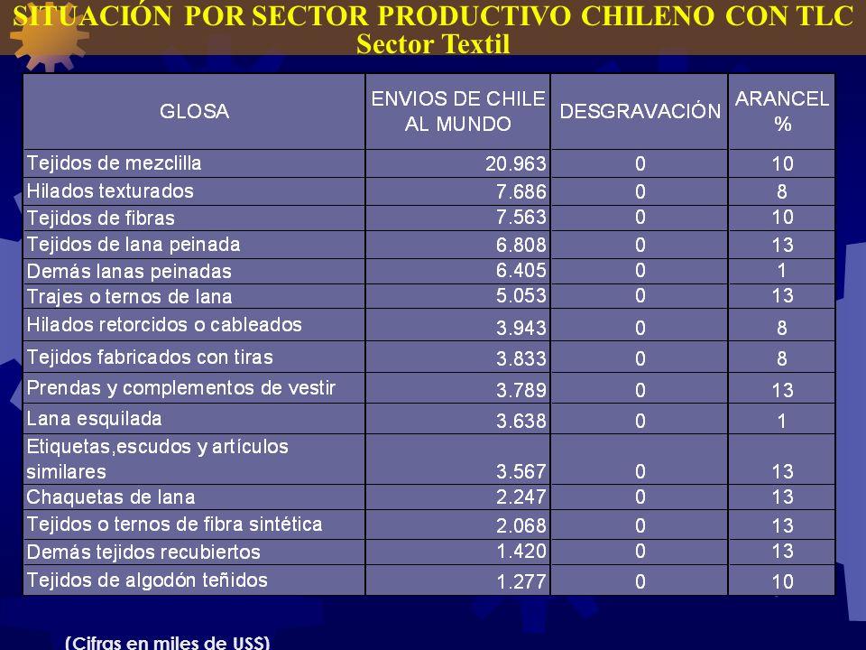 SITUACIÓN POR SECTOR PRODUCTIVO CHILENO CON TLC Sector Textil (Cifras en miles de US$)