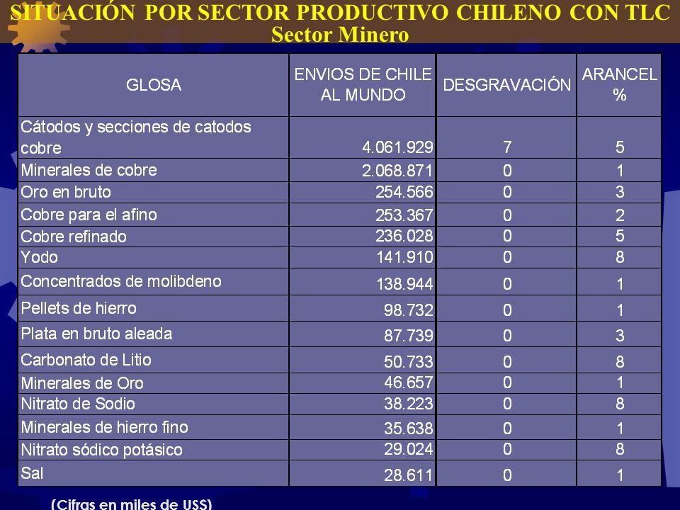 SITUACIÓN POR SECTOR PRODUCTIVO CHILENO CON TLC Sector Minero (Cifras en miles de US$)