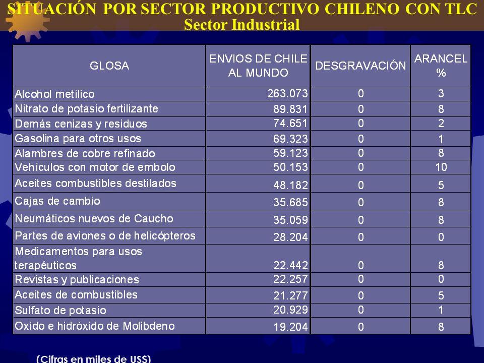 SITUACIÓN POR SECTOR PRODUCTIVO CHILENO CON TLC Sector Industrial (Cifras en miles de US$)