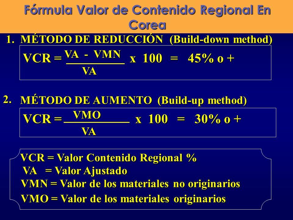 1. MÉTODO DE REDUCCIÓN (Build-down method) 1. MÉTODO DE REDUCCIÓN (Build-down method) VCR = VA - VMN x 100 = 45% o + VA VA VMN = Valor de los material