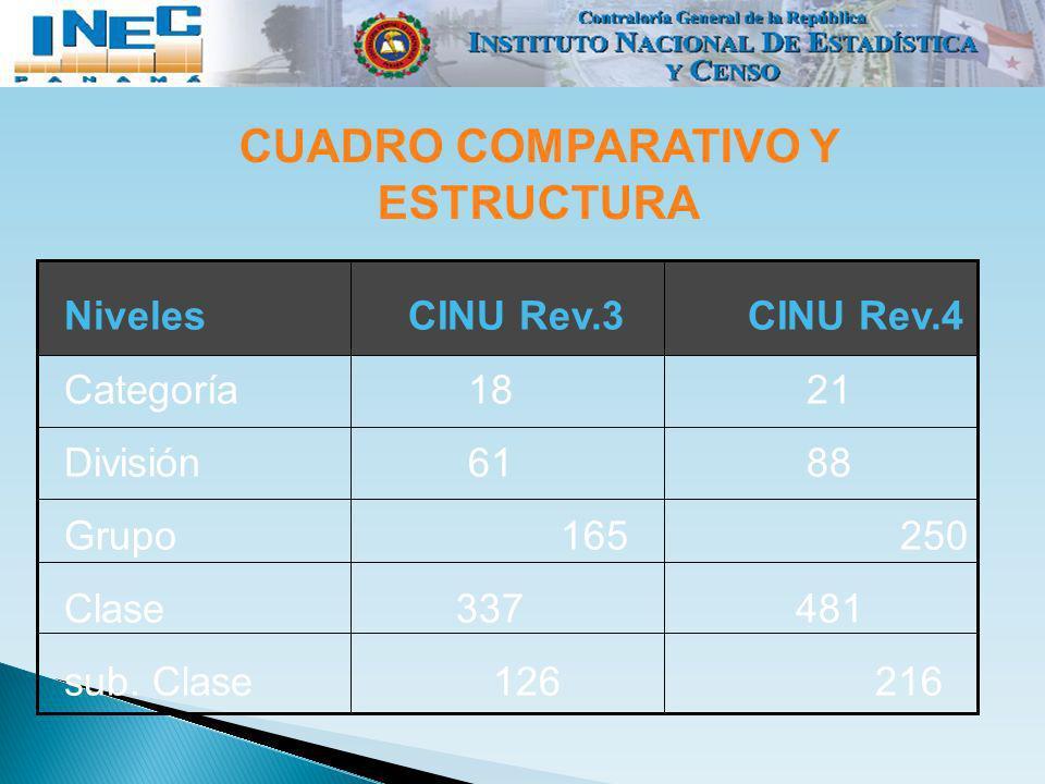 Niveles CINU Rev.3 CINU Rev.4 Categoría 18 21 División 61 88 Grupo 165250 Clase 337481 sub. Clase 126 216 CUADRO COMPARATIVO Y ESTRUCTURA