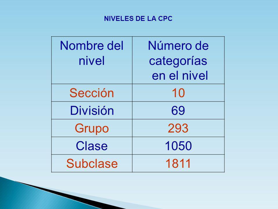 Nombre del nivel Número de categorías en el nivel Sección10 División69 Grupo293 Clase1050 Subclase1811 NIVELES DE LA CPC