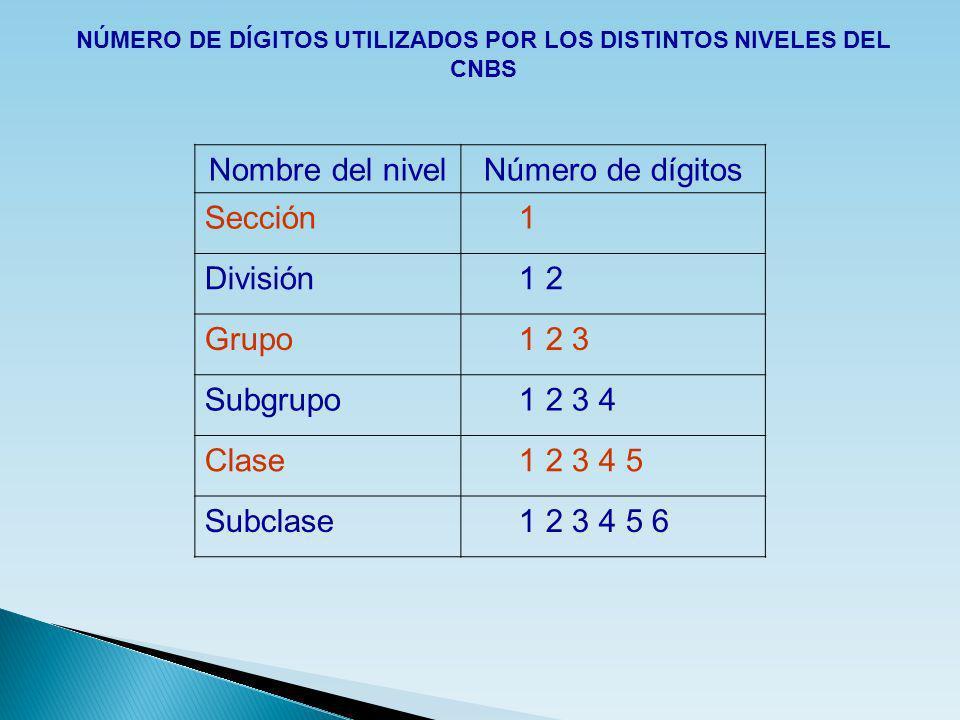 Nombre del nivelNúmero de dígitos Sección1 División1 2 Grupo1 2 3 Subgrupo1 2 3 4 Clase1 2 3 4 5 Subclase1 2 3 4 5 6 NÚMERO DE DÍGITOS UTILIZADOS POR
