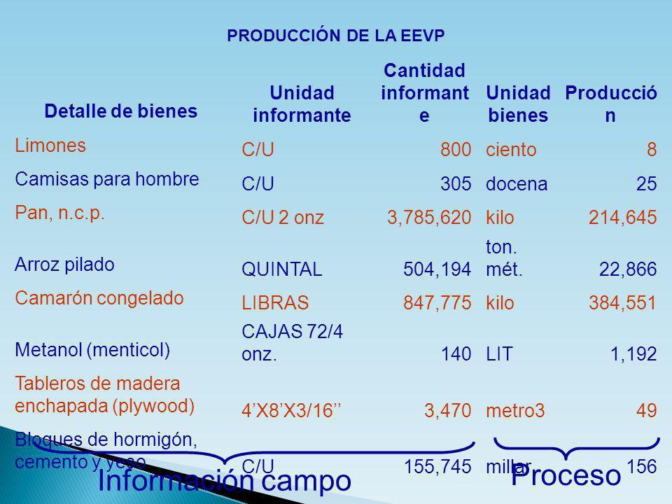 Detalle de bienes Unidad informante Cantidad informant e Unidad bienes Producció n Limones C/U800ciento8 Camisas para hombre C/U305docena25 Pan, n.c.p