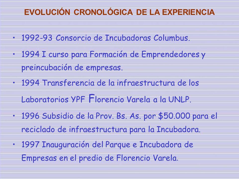 EVOLUCIÓN CRONOLÓGICA DE LA EXPERIENCIA 1992-93 Consorcio de Incubadoras Columbus. 1994 I curso para Formación de Emprendedores y preincubación de emp