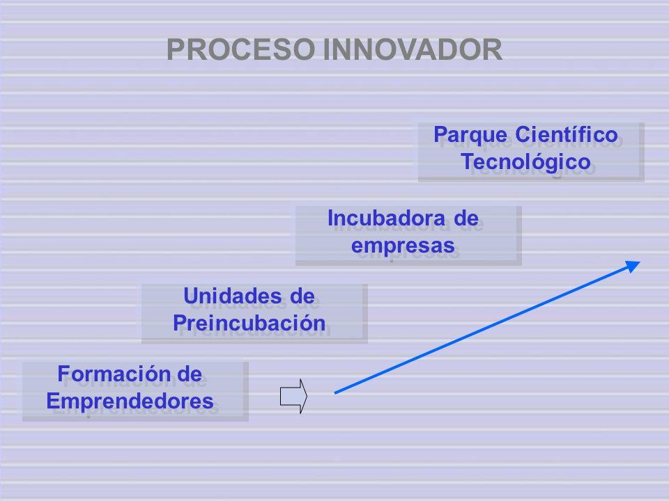 PROCESO INNOVADOR Unidades de Preincubación Incubadora de empresas Parque Científico Tecnológico Formación de Emprendedores