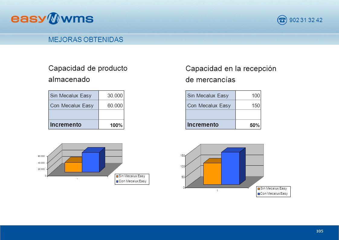 902 31 32 42 105 Capacidad de producto almacenado Capacidad en la recepción de mercancías MEJORAS OBTENIDAS 100% Incremento 60.000Con Mecalux Easy 30.