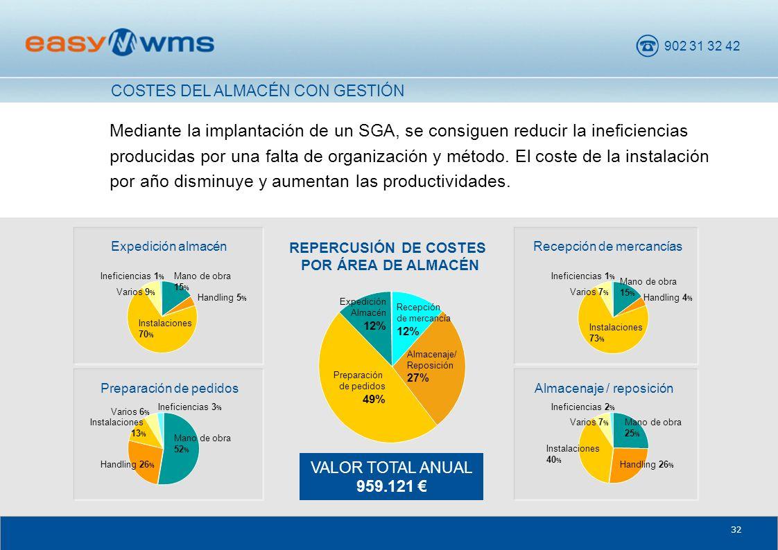 902 31 32 42 32 Mediante la implantación de un SGA, se consiguen reducir la ineficiencias producidas por una falta de organización y método. El coste