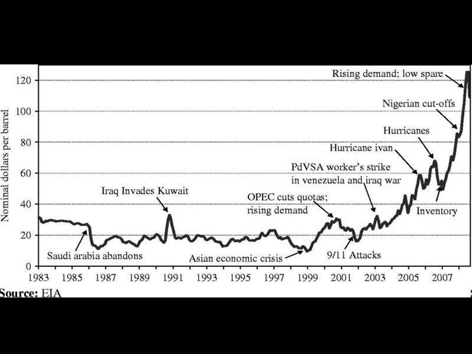 En los años posteriores el precio disminuyó a menos de 20 US$, sobre todo a raíz de los incrementos de producción decididos por OPEP. Volvió a aumenta