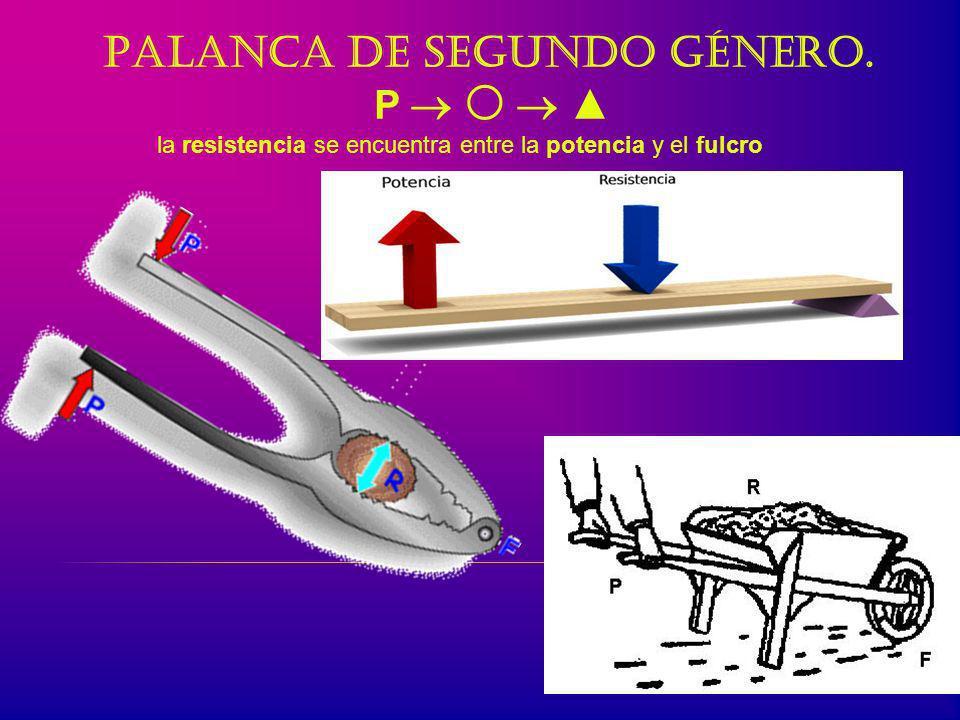 Palanca de primer género. P El fulcro se encuentra situado entre la potencia y la resistencia.