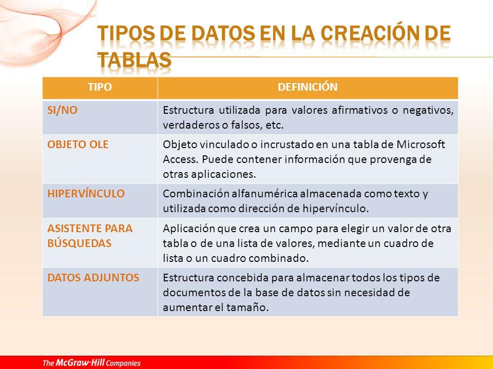 TIPODEFINICIÓN SI/NOEstructura utilizada para valores afirmativos o negativos, verdaderos o falsos, etc.