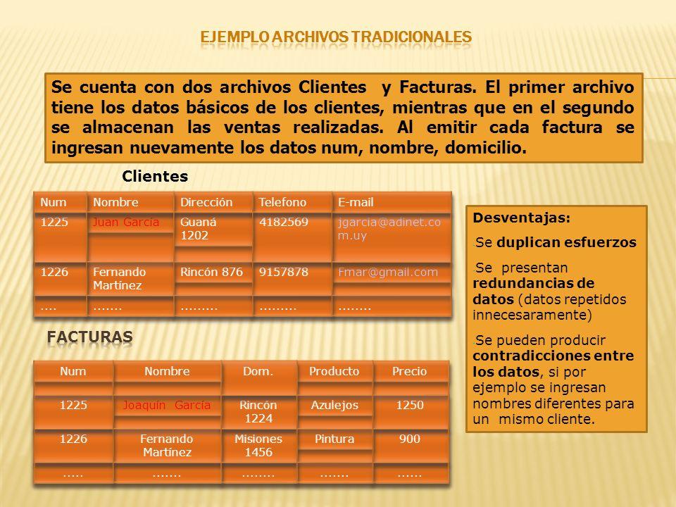 Datos Entidades Claves primarias y foráneas Relaciones Restricciones de integridad referencial Metadatos