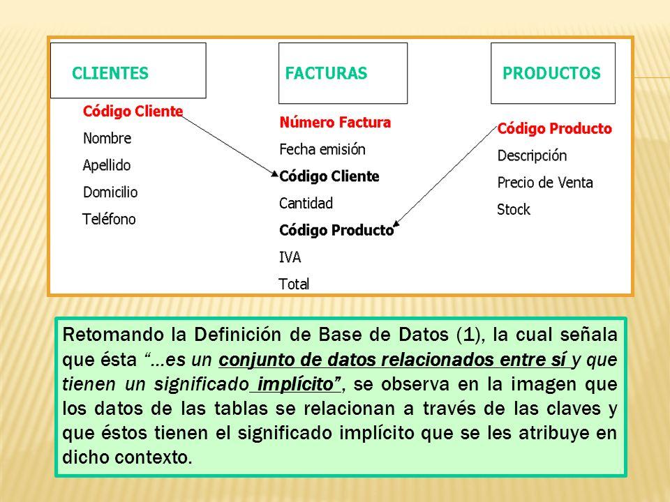 Retomando la Definición de Base de Datos (1), la cual señala que ésta...es un conjunto de datos relacionados entre sí y que tienen un significado implícito, se observa en la imagen que los datos de las tablas se relacionan a través de las claves y que éstos tienen el significado implícito que se les atribuye en dicho contexto.