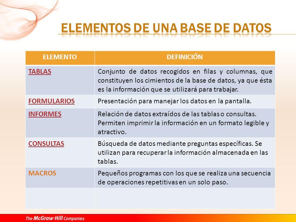 ELEMENTODEFINICIÓN TABLASConjunto de datos recogidos en filas y columnas, que constituyen los cimientos de la base de datos, ya que ésta es la información que se utilizará para trabajar.