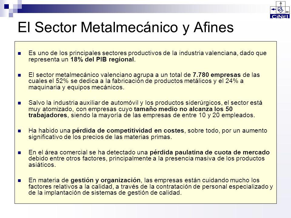 El Sector Metalmecánico y Afines Es uno de los principales sectores productivos de la industria valenciana, dado que representa un 18% del PIB regiona