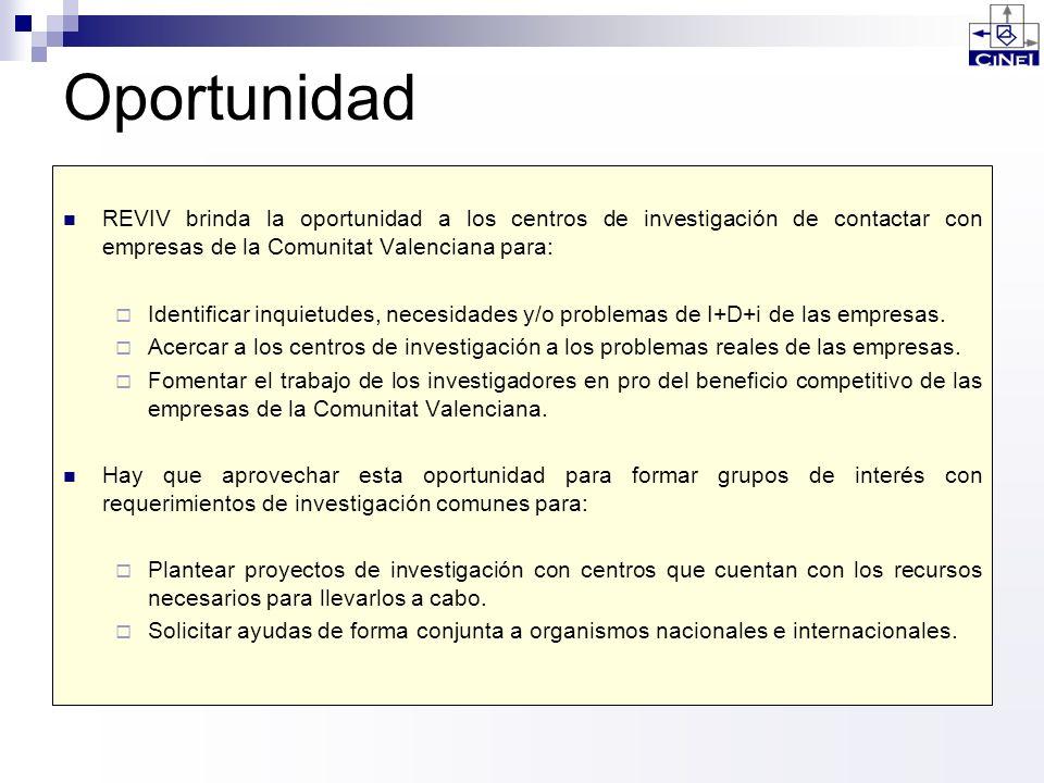 Oportunidad REVIV brinda la oportunidad a los centros de investigación de contactar con empresas de la Comunitat Valenciana para: Identificar inquietu