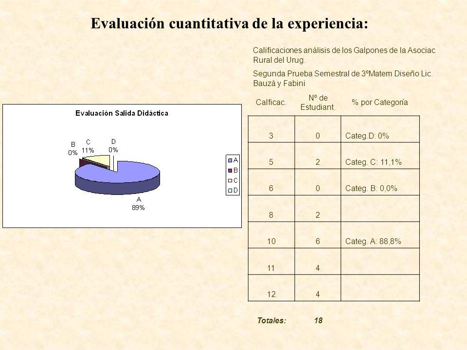Evaluación cuantitativa de la experiencia: Calificaciones análisis de los Galpones de la Asociac Rural del Urug.