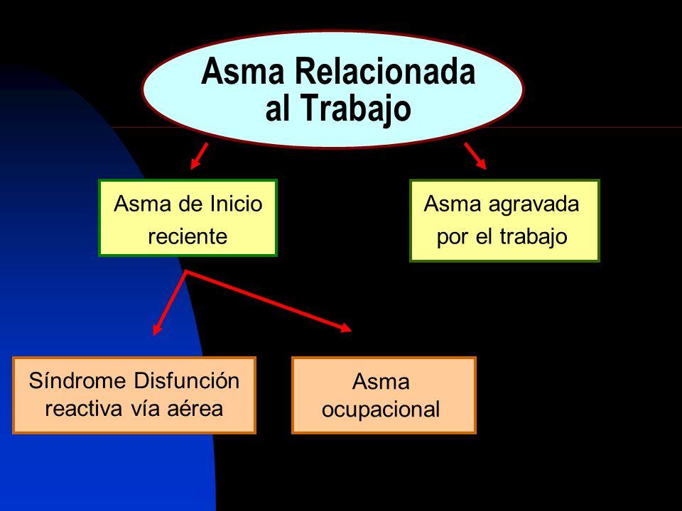 Asma Relacionada al Trabajo Asma de Inicio reciente Asma agravada por el trabajo Síndrome Disfunción reactiva vía aérea Asma ocupacional