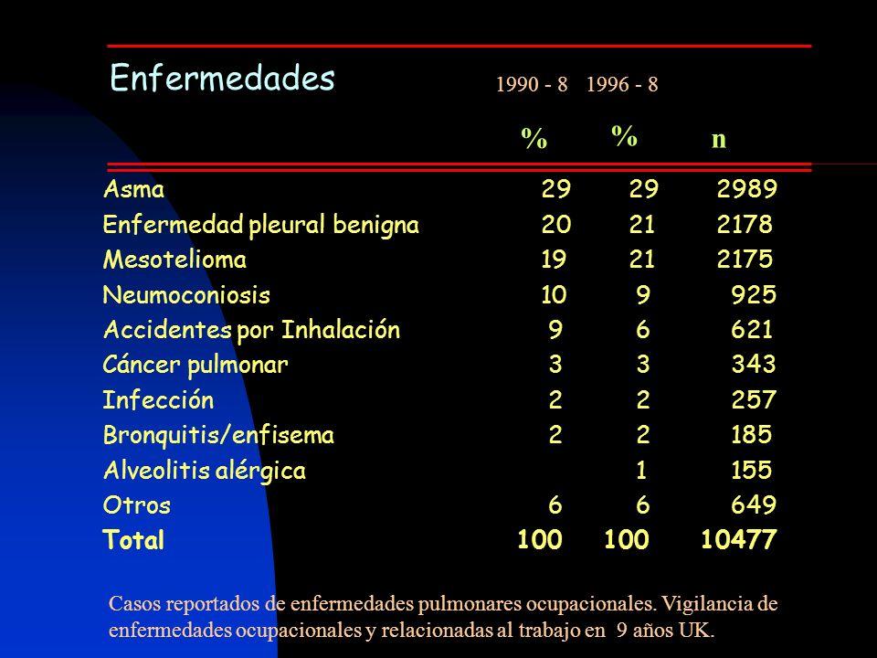 Enfermedades Asma29292989 Enfermedad pleural benigna20212178 Mesotelioma19212175 Neumoconiosis10 9 925 Accidentes por Inhalación 9 6 621 Cáncer pulmon