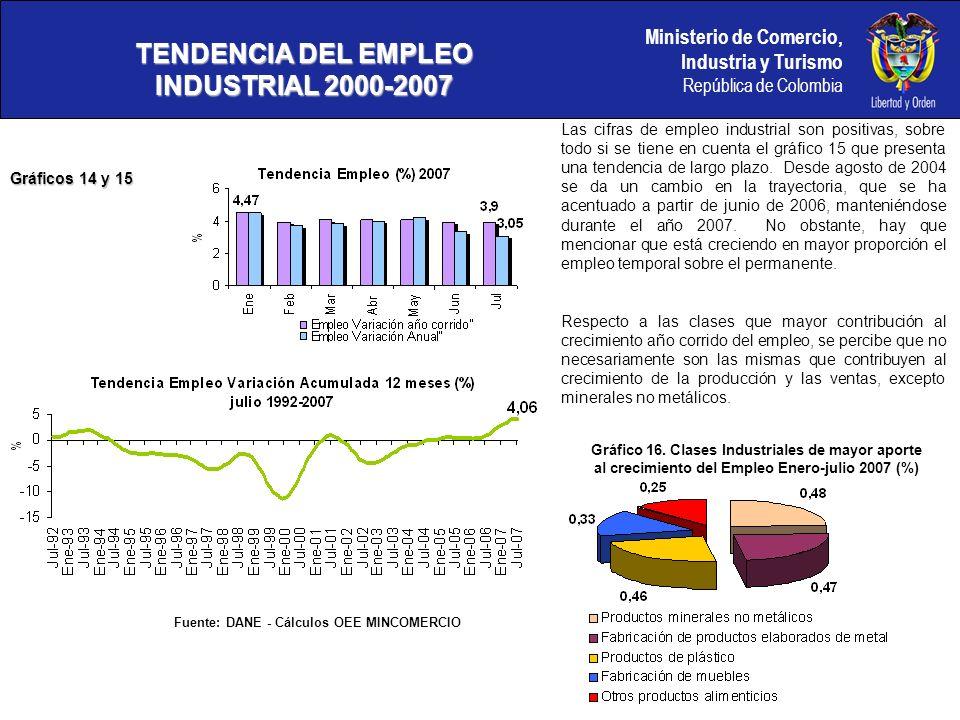 Ministerio de Comercio, Industria y Turismo República de Colombia TENDENCIA DEL EMPLEO INDUSTRIAL 2000-2007 Gráficos 14 y 15 Fuente: DANE - Cálculos OEE MINCOMERCIO Gráfico 16.