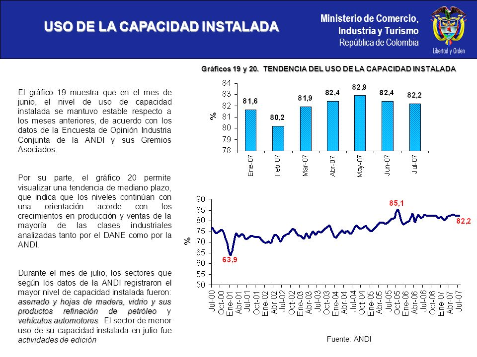 Ministerio de Comercio, Industria y Turismo República de Colombia USO DE LA CAPACIDAD INSTALADA Gráficos 19 y 20.