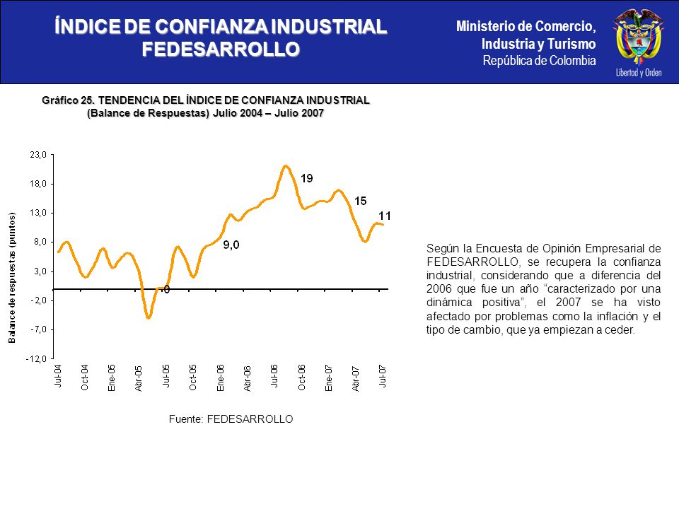 Ministerio de Comercio, Industria y Turismo República de Colombia ÍNDICE DE CONFIANZA INDUSTRIAL FEDESARROLLO Según la Encuesta de Opinión Empresarial de FEDESARROLLO, se recupera la confianza industrial, considerando que a diferencia del 2006 que fue un año caracterizado por una dinámica positiva, el 2007 se ha visto afectado por problemas como la inflación y el tipo de cambio, que ya empiezan a ceder.