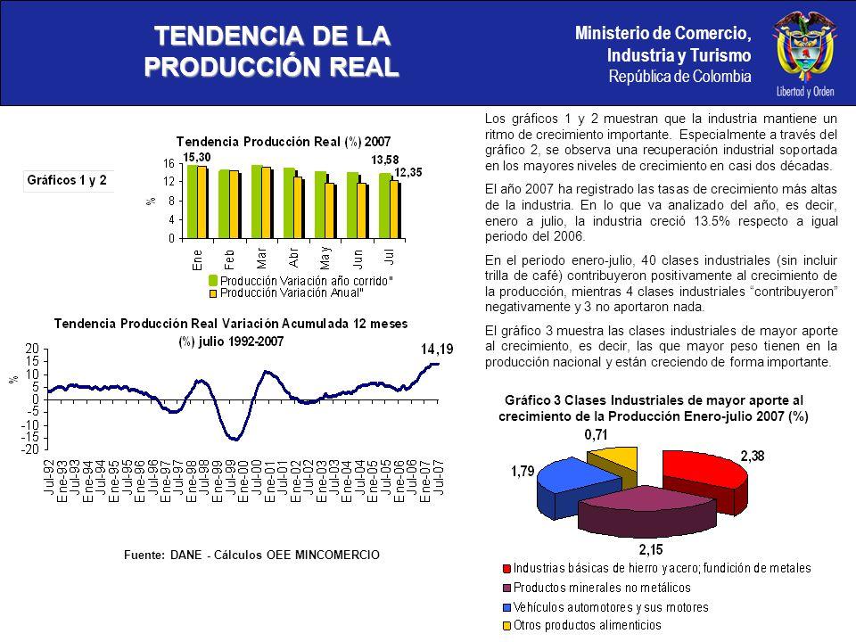 Ministerio de Comercio, Industria y Turismo República de Colombia DINÁMICA DE ALGUNOS SECTORES EN PRODUCCIÓN Fuente: DANE - Cálculos OEE MINCOMERCIO Gráfico 5.