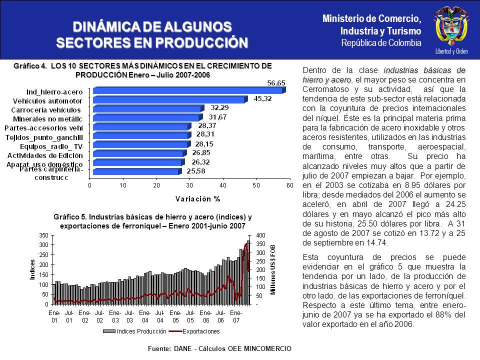 Ministerio de Comercio, Industria y Turismo República de Colombia DINÁMICA DE ALGUNOS SECTORES EN PRODUCCIÓN vehículospartes, accesorios y carrocerías Dado que continua el auge alrededor de la industria automotriz, en julio nuevamente, 3 actividades vinculadas a esta industria presentan altos crecimientos, si se comparan con el periodo enero-julio de 2006, como lo muestra el gráfico 4.