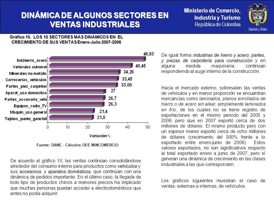 Ministerio de Comercio, Industria y Turismo República de Colombia DINÁMICA DE ALGUNOS SECTORES EN VENTAS INDUSTRIALES Gráfico 10.