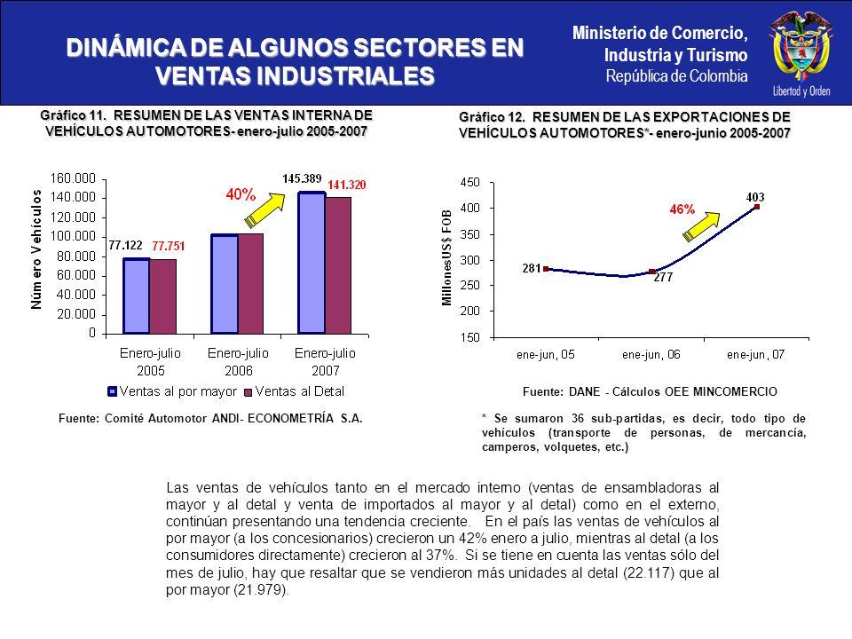 Ministerio de Comercio, Industria y Turismo República de Colombia DINÁMICA DE ALGUNOS SECTORES EN VENTAS INDUSTRIALES Gráfico 13.