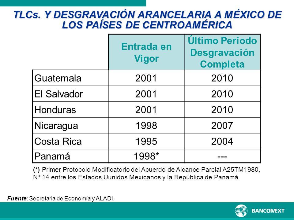 TLCs. Y DESGRAVACIÓN ARANCELARIA A MÉXICO DE LOS PAÍSES DE CENTROAMÉRICA PAIS Entrada en Vigor Último Período Desgravación Completa Guatemala20012010