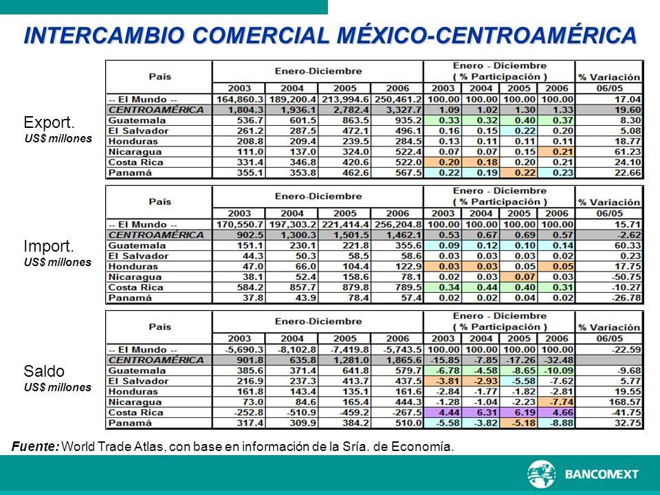 INTERCAMBIO COMERCIAL MÉXICO-CENTROAMÉRICA Fuente: World Trade Atlas, con base en información de la Sría. de Economía. Saldo US$ millones Export. US$
