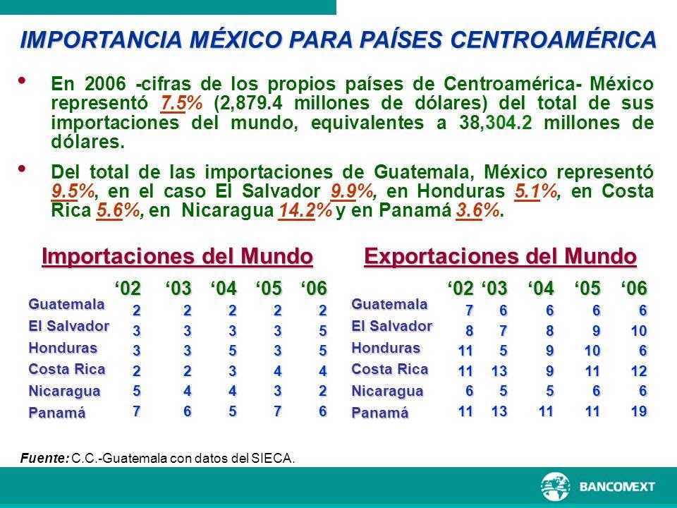Importaciones del Mundo Guatemala El Salvador Honduras Costa Rica NicaraguaPanamá Fuente: C.C.-Guatemala con datos del SIECA. En 2006 -cifras de los p
