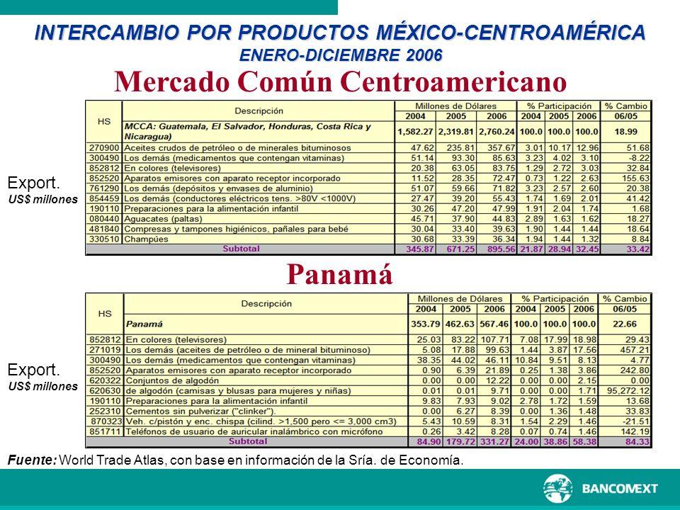 Mercado Común Centroamericano INTERCAMBIO POR PRODUCTOS MÉXICO-CENTROAMÉRICA ENERO-DICIEMBRE 2006 Fuente: World Trade Atlas, con base en información d