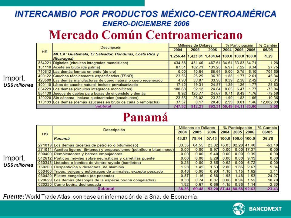 INTERCAMBIO POR PRODUCTOS MÉXICO-CENTROAMÉRICA ENERO-DICIEMBRE 2006 Fuente: World Trade Atlas, con base en información de la Sría. de Economía. Import