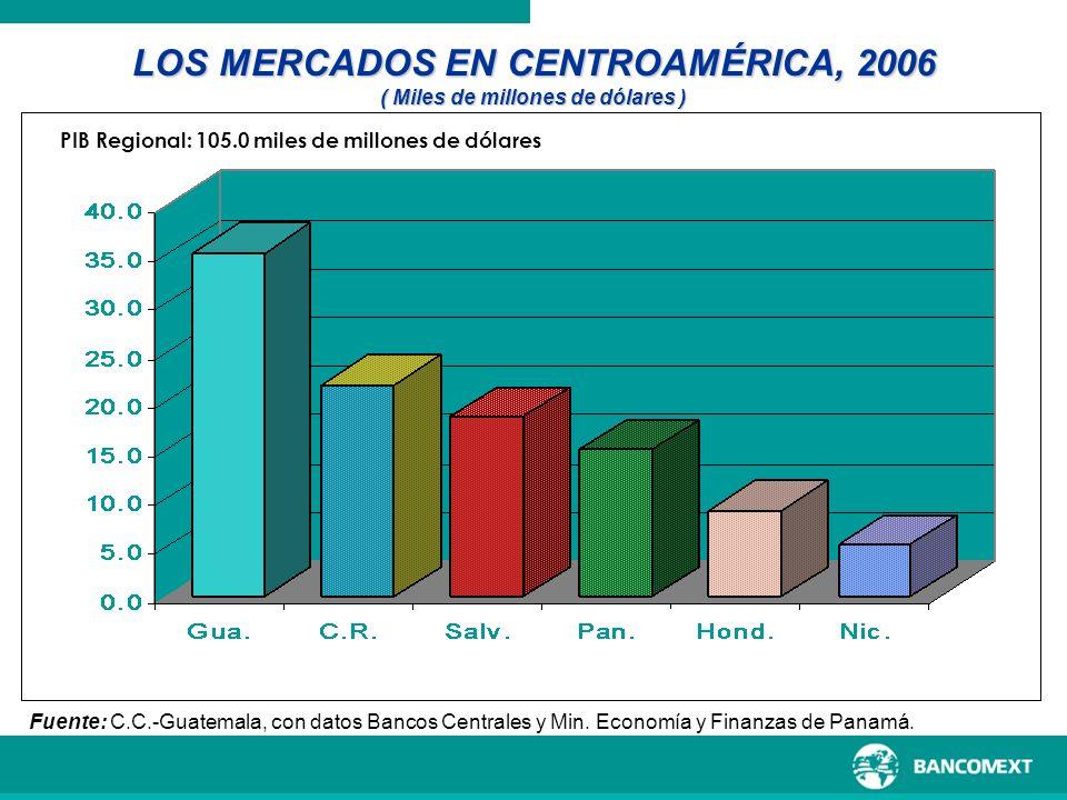 LOS MERCADOS EN CENTROAMÉRICA, 2006 ( Miles de millones de dólares ) Fuente: C.C.-Guatemala, con datos Bancos Centrales y Min. Economía y Finanzas de