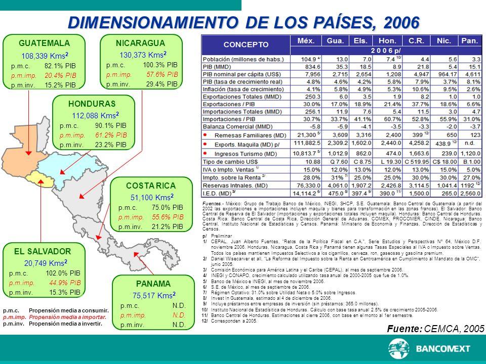 p.m.c. p.m.imp. p.m.inv. Propensión media a consumir. Propensión media a importar. Propensión media a invertir. DIMENSIONAMIENTO DE LOS PAÍSES, 2006 G