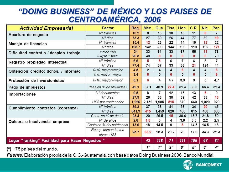 INTERCAMBIO POR PRODUCTOS MÉXICO-CENTROAMÉRICA ENERO-DICIEMBRE 2006 Fuente: World Trade Atlas, con base en información de la Sría.