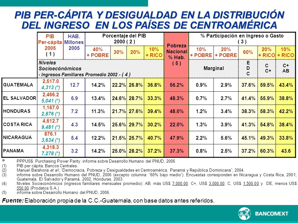 PIB Per-cápita 2005 ( 1 ) HAB. Millones 2005 Porcentaje del PIB 2000 ( 2 ) Pobreza Nacional % Hab. ( 5 ) % Participación en Ingreso o Gasto ( 3 ) 40%