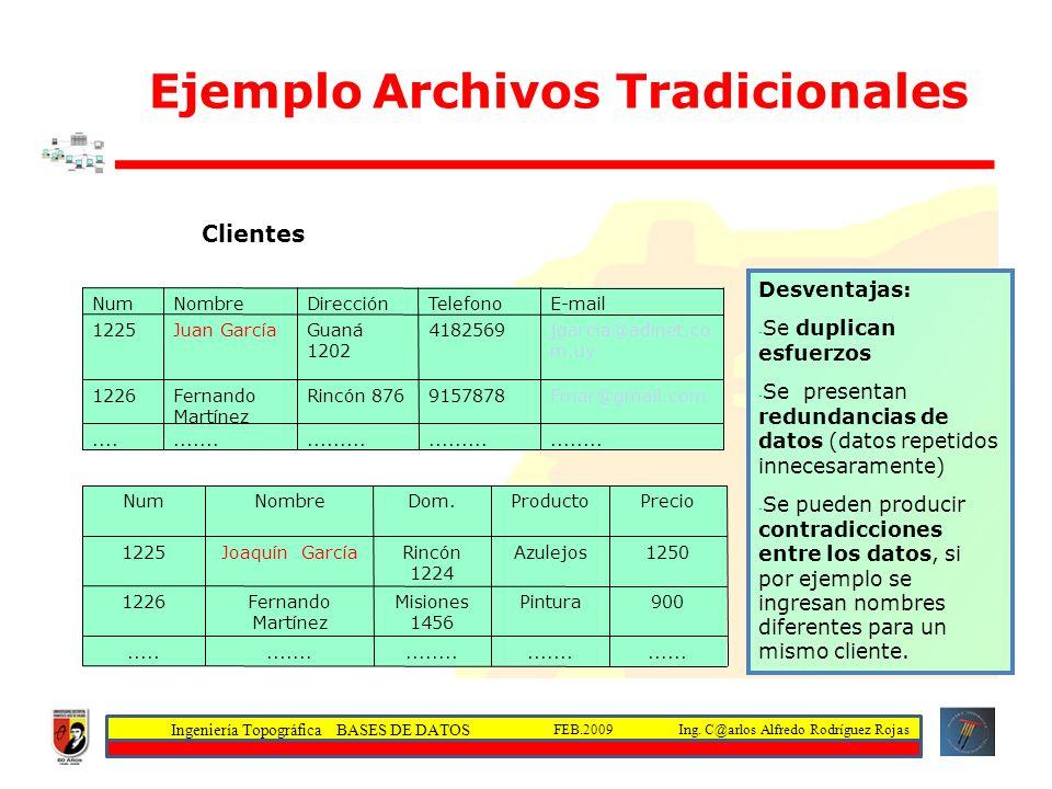 Ingeniería Topográfica BASES DE DATOS Ing.C@arlos Alfredo Rodríguez RojasFEB.2009......
