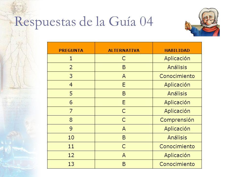 Respuestas de la Guía 04 PREGUNTAALTERNATIVAHABILIDAD 1CAplicación 2BAnálisis 3AConocimiento 4EAplicación 5BAnálisis 6EAplicación 7C 8CComprensión 9AA
