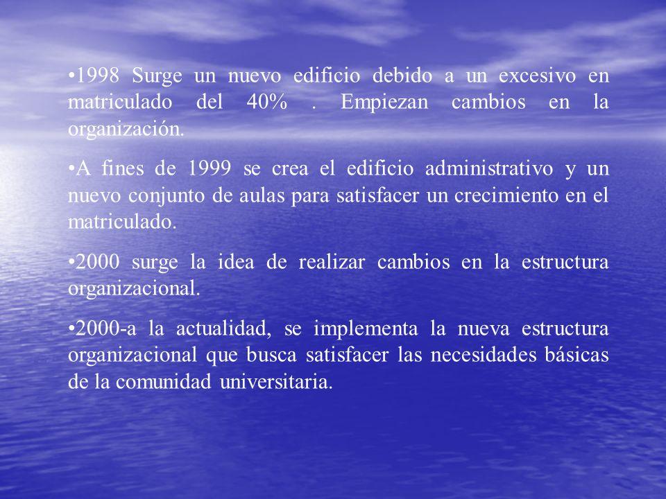1998 Surge un nuevo edificio debido a un excesivo en matriculado del 40%. Empiezan cambios en la organización. A fines de 1999 se crea el edificio adm
