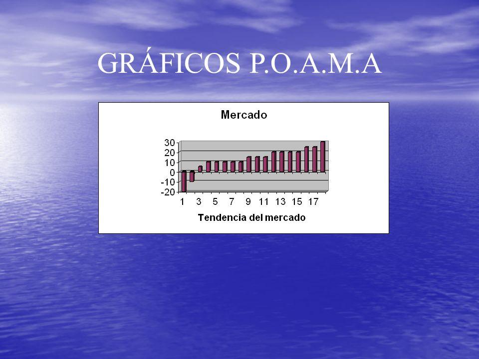 GRÁFICOS P.O.A.M.A