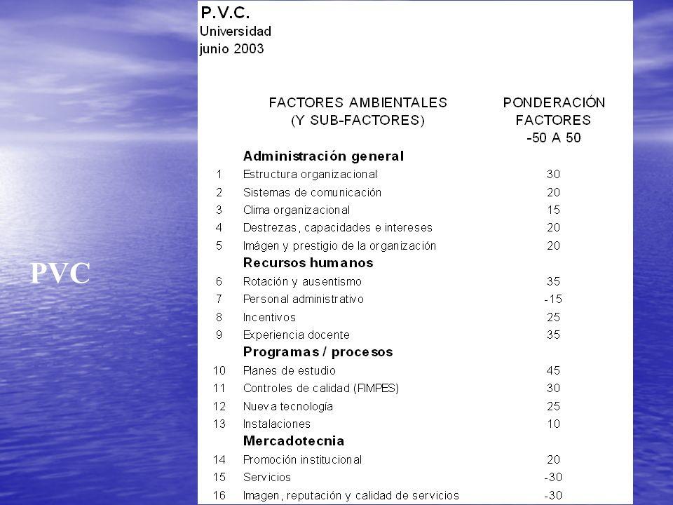 GRÁFICO P.V.C.